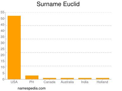 Surname Euclid