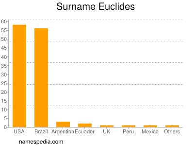 Surname Euclides