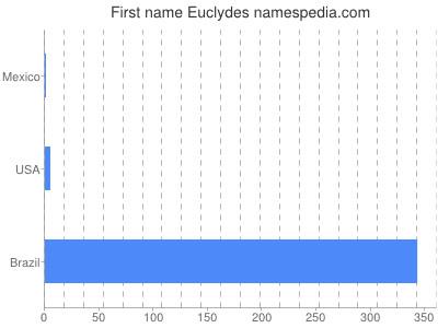 Given name Euclydes