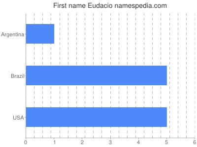 Given name Eudacio