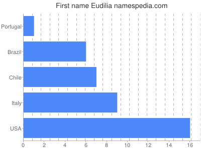 Vornamen Eudilia