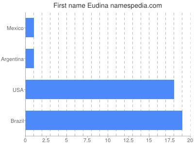Given name Eudina
