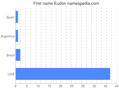 Given name Eudon