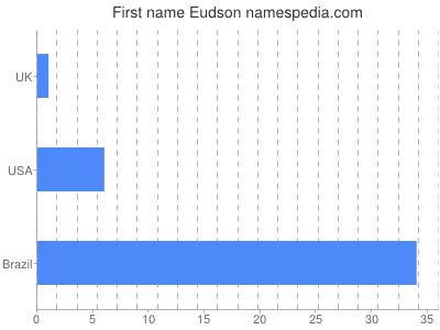 Given name Eudson