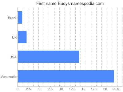 Given name Eudys