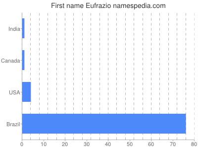 Given name Eufrazio