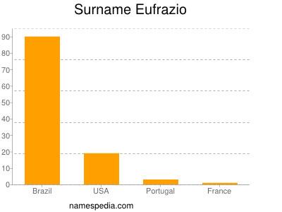 Surname Eufrazio