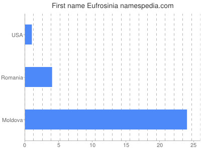 Given name Eufrosinia