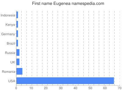 Given name Eugenea