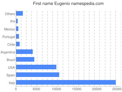 Given name Eugenio