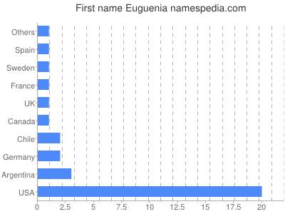 Given name Euguenia