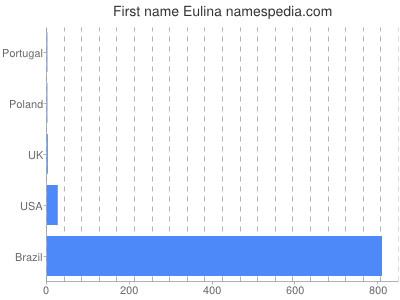 Given name Eulina