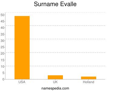 Surname Evalle