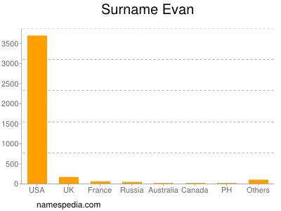 Surname Evan