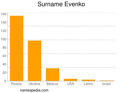 Surname Evenko