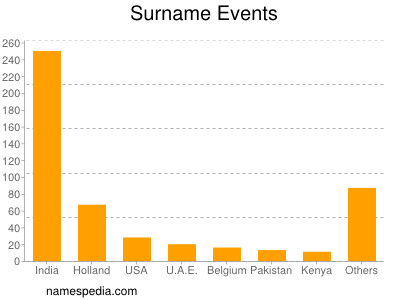Surname Events
