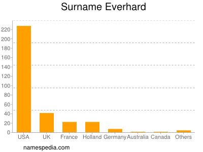 Surname Everhard