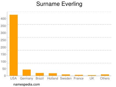 Surname Everling