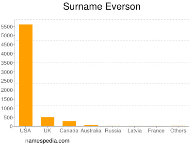Surname Everson