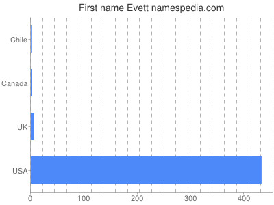 Given name Evett