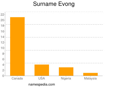 Surname Evong