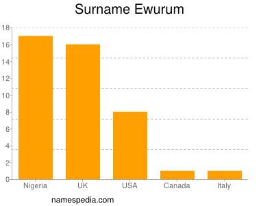 Surname Ewurum