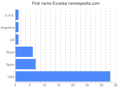 Given name Excelsa