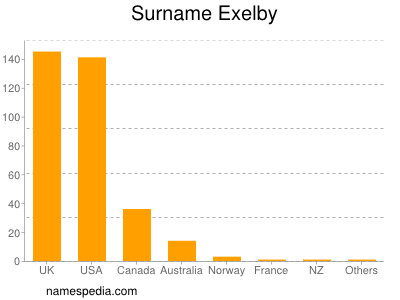 Surname Exelby