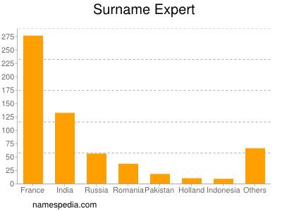 Surname Expert