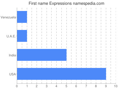 Given name Expressions