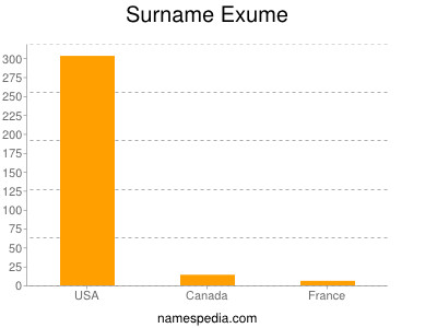 Surname Exume
