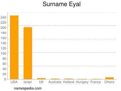 Surname Eyal