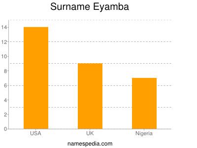 nom Eyamba