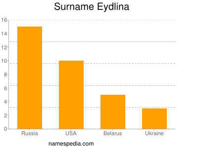 Surname Eydlina