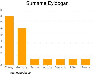 Surname Eyidogan