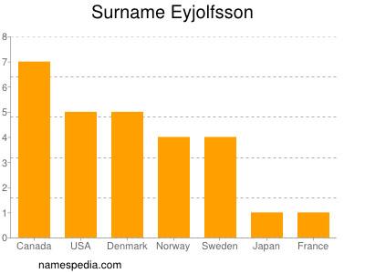 nom Eyjolfsson