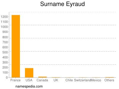 Familiennamen Eyraud