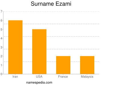 Surname Ezami