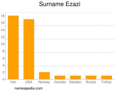 Surname Ezazi