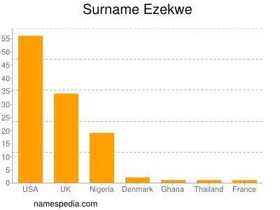 Surname Ezekwe