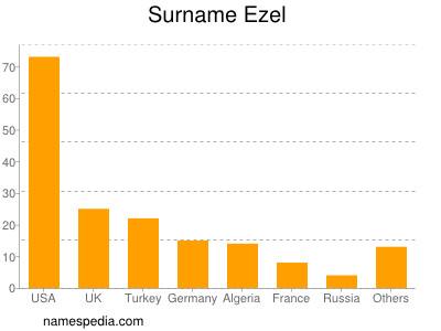 Surname Ezel