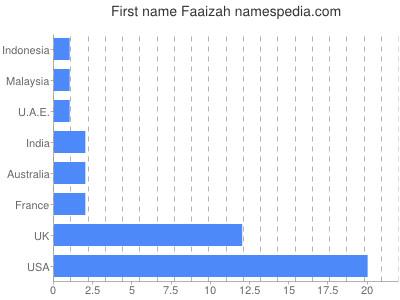 prenom Faaizah
