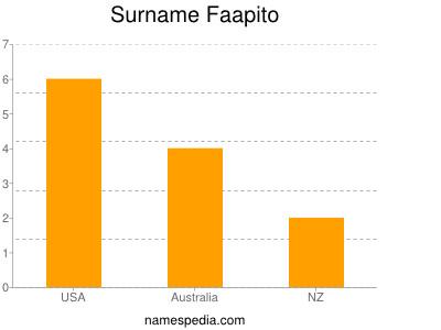 Surname Faapito