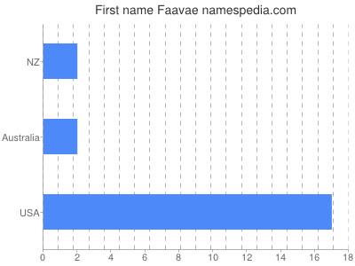 prenom Faavae