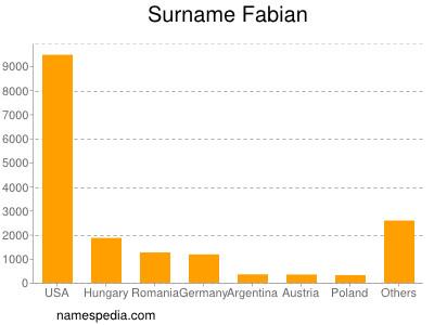 Surname Fabian