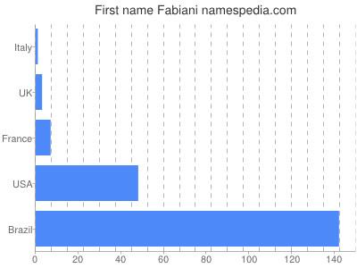 Given name Fabiani