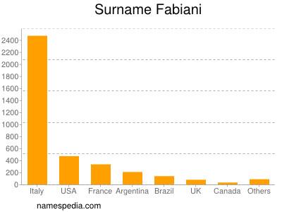 Surname Fabiani