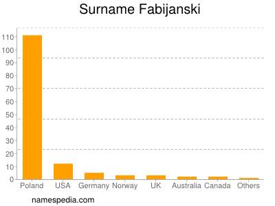 Surname Fabijanski