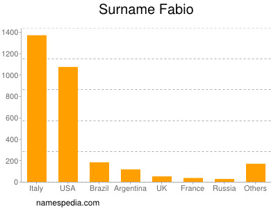 Surname Fabio