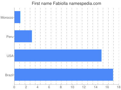 Given name Fabiolla